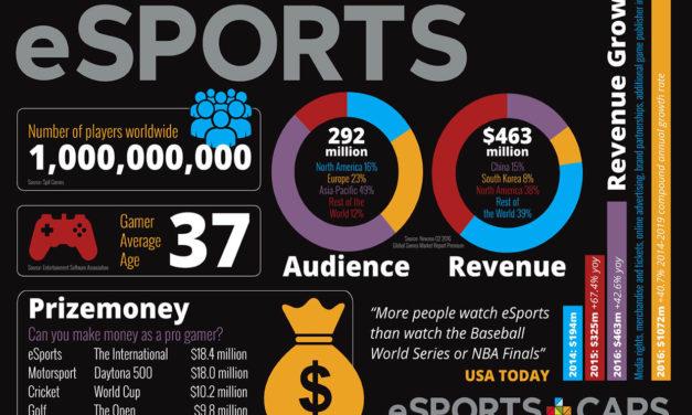 L'E-sport est-il naïf ? par LIVE-SIM